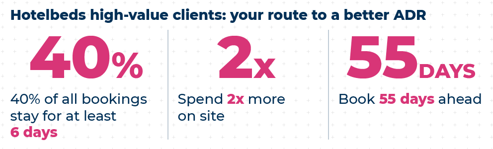 Hotelbeds high-value clients: your route to a better ADR
