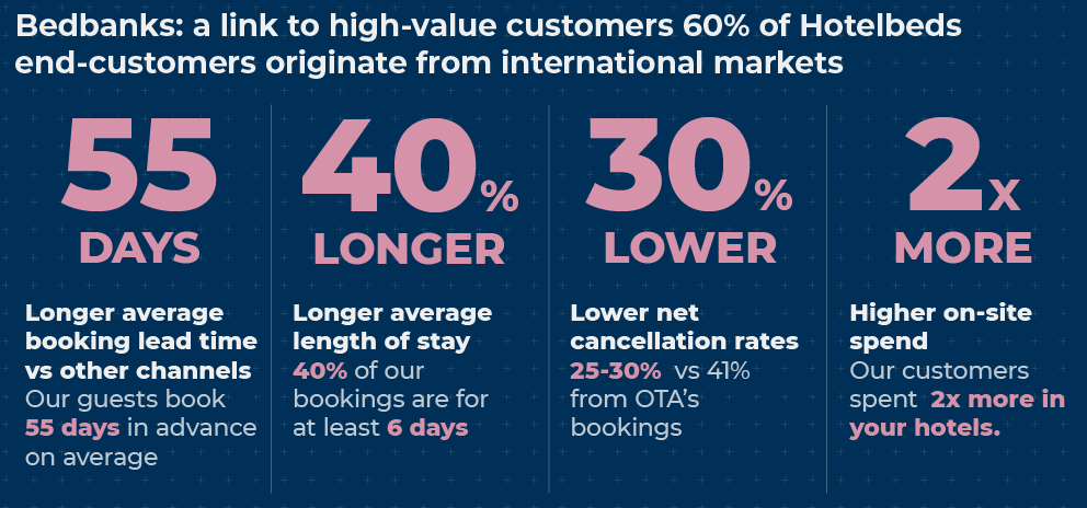 Bedbanks: a link to high-value customers 60% of Hotelbeds end-customers originate from international markets